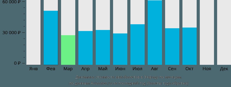 Динамика стоимости авиабилетов в Энфиду по месяцам