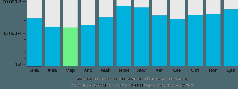 Динамика стоимости авиабилетов в Найроби по месяцам