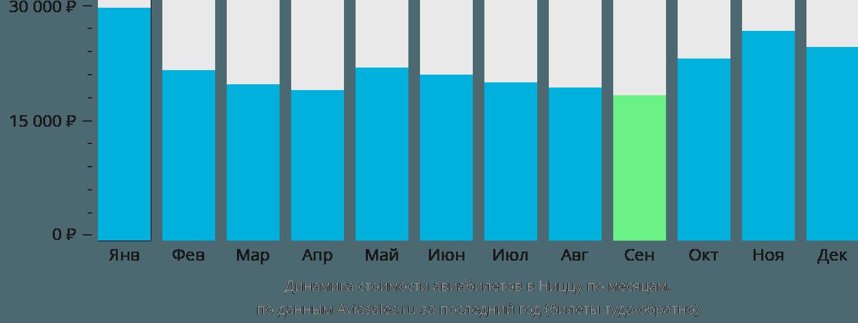 Динамика стоимости авиабилетов в Ниццу по месяцам