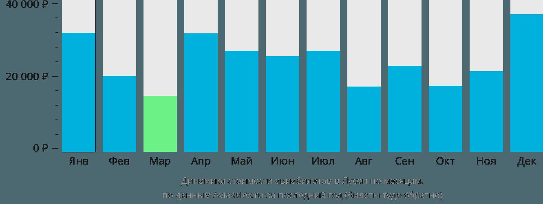 Динамика стоимости авиабилетов в Лусон по месяцам