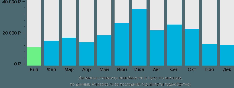 Динамика стоимости авиабилетов в Нукус по месяцам