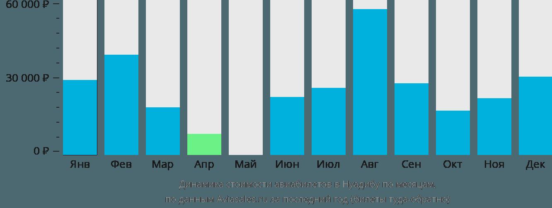 Динамика стоимости авиабилетов Нуадибу по месяцам