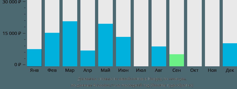 Динамика стоимости авиабилетов в Нандед по месяцам