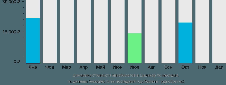 Динамика стоимости авиабилетов в Цицикар по месяцам
