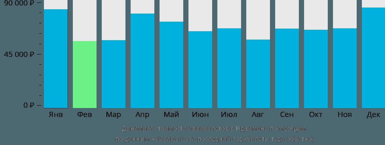 Динамика стоимости авиабилетов в Нджамену по месяцам