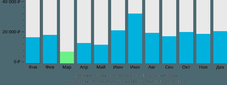 Динамика стоимости авиабилетов в Надора по месяцам