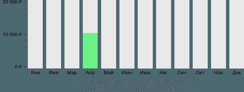Динамика стоимости авиабилетов Рунду по месяцам