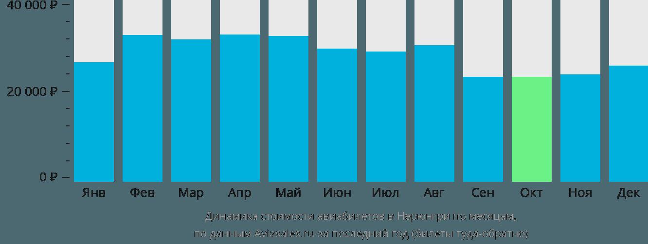 Динамика стоимости авиабилетов в Нерюнгри по месяцам