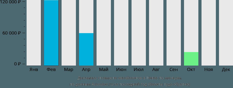 Динамика стоимости авиабилетов в Невис по месяцам