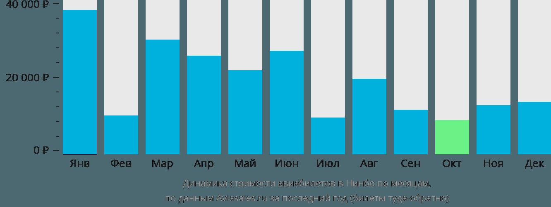 Динамика стоимости авиабилетов в Нинбо по месяцам