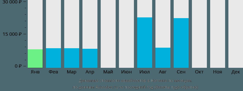 Динамика стоимости авиабилетов в Ноглики по месяцам