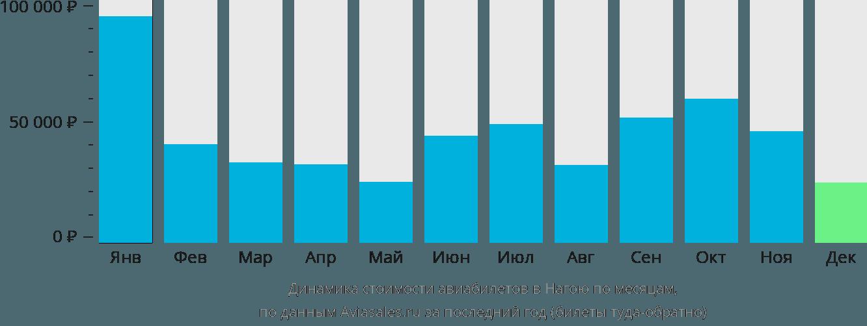 Динамика стоимости авиабилетов в Нагою по месяцам