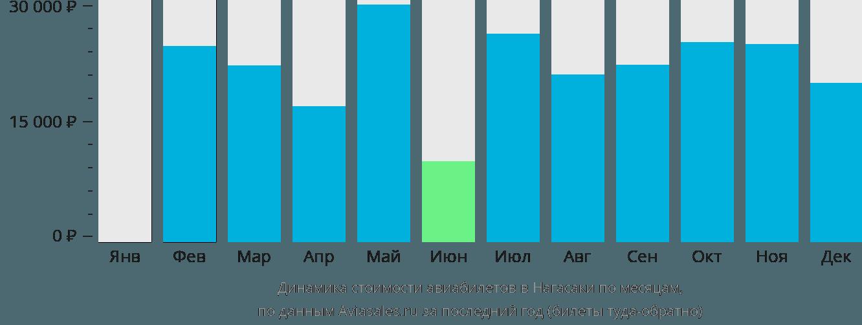 Динамика стоимости авиабилетов в Нагасаки по месяцам