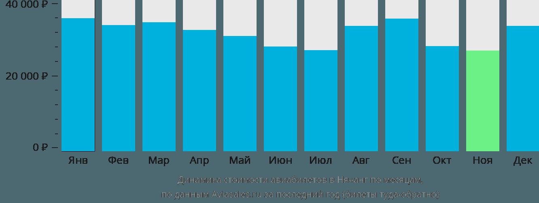 Динамика стоимости авиабилетов в Нячанг по месяцам