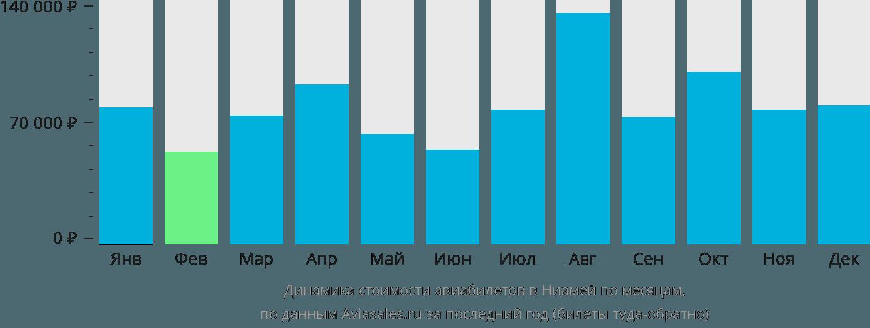Динамика стоимости авиабилетов в Ниамей по месяцам