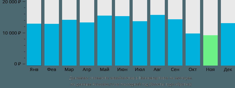 Динамика стоимости авиабилетов в Нижневартовск по месяцам