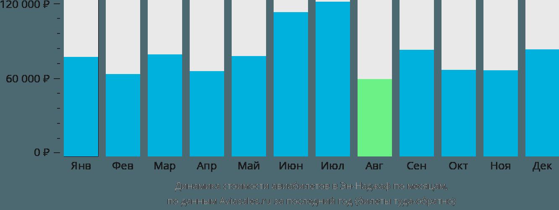 Динамика стоимости авиабилетов в Эн-Наджаф по месяцам