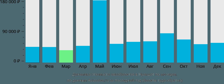 Динамика стоимости авиабилетов в Нуакшот по месяцам