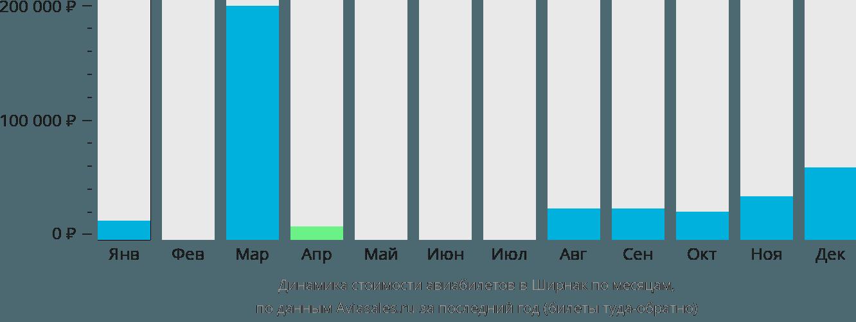 Динамика стоимости авиабилетов в Ширнак по месяцам