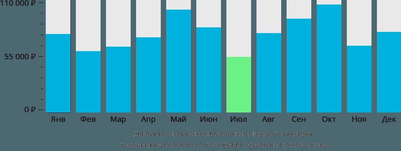 Динамика стоимости авиабилетов в Ндолу по месяцам