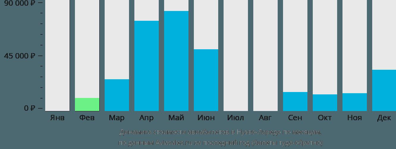 Динамика стоимости авиабилетов в Нуэво-Ларедо по месяцам