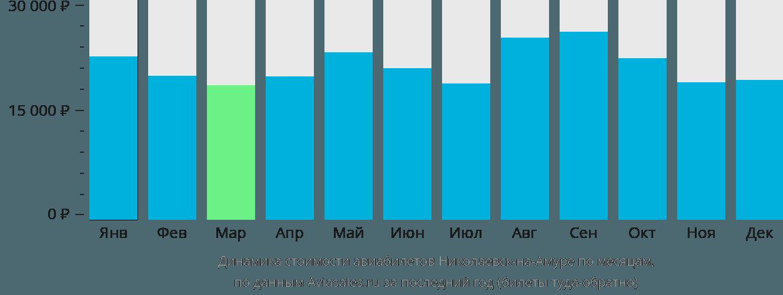 Динамика стоимости авиабилетов Николаевск-на-Амуре по месяцам