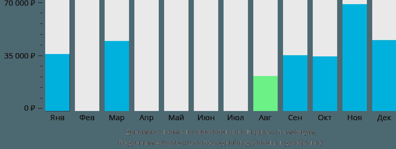 Динамика стоимости авиабилетов на Остров Норфолк по месяцам