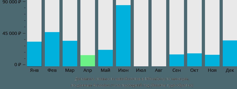 Динамика стоимости авиабилетов в Нельспрут по месяцам