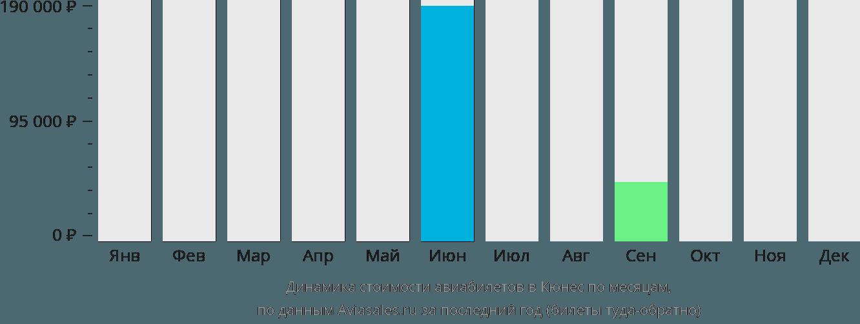 Динамика стоимости авиабилетов в Кюнес по месяцам