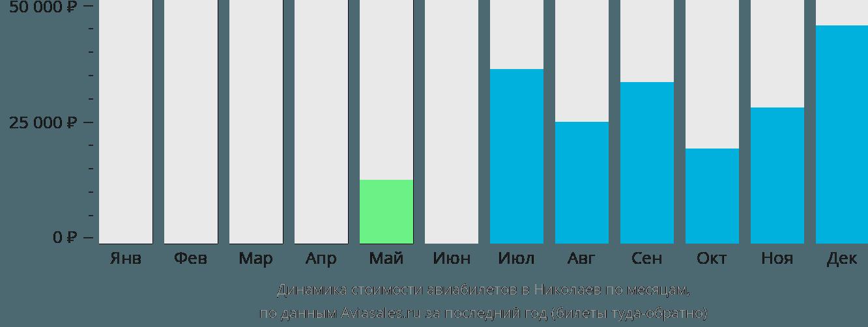 Динамика стоимости авиабилетов в Николаев по месяцам