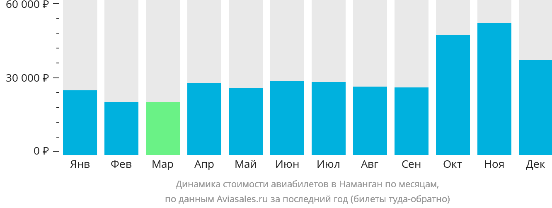 Динамика стоимости авиабилетов в Наманган по месяцам