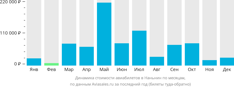 Динамика стоимости авиабилетов в Наньнин по месяцам