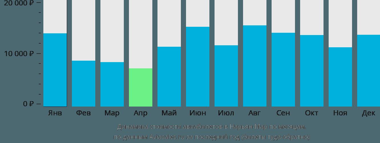 Динамика стоимости авиабилетов в Нарьян-Мар по месяцам