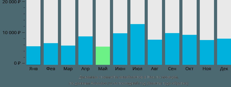 Динамика стоимости авиабилетов в Нан по месяцам