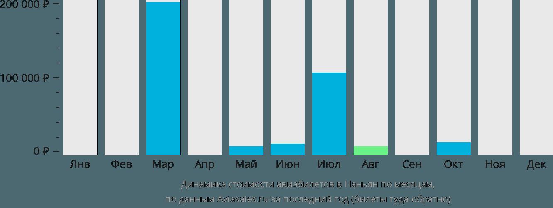 Динамика стоимости авиабилетов в Наньян по месяцам