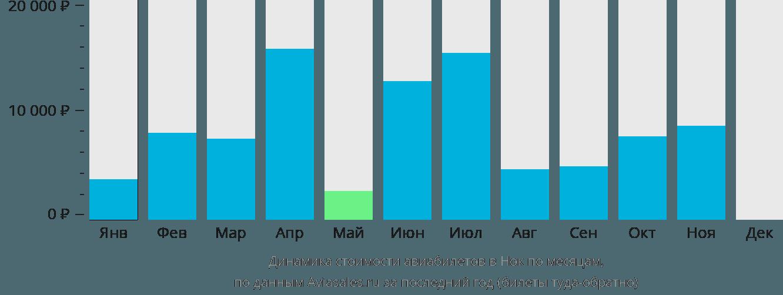 Динамика стоимости авиабилетов в Нок по месяцам