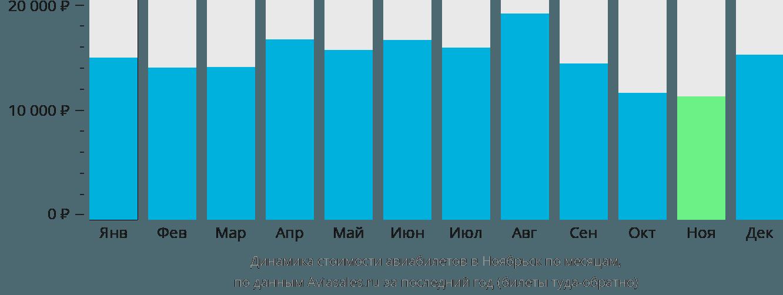 Динамика стоимости авиабилетов в Ноябрьск по месяцам