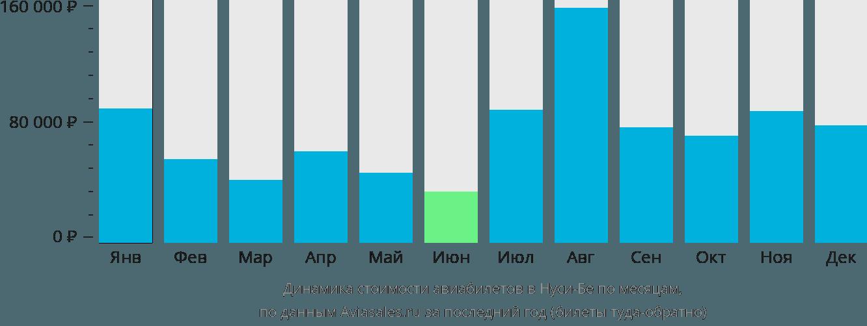 Динамика стоимости авиабилетов в Нуси-Бе по месяцам