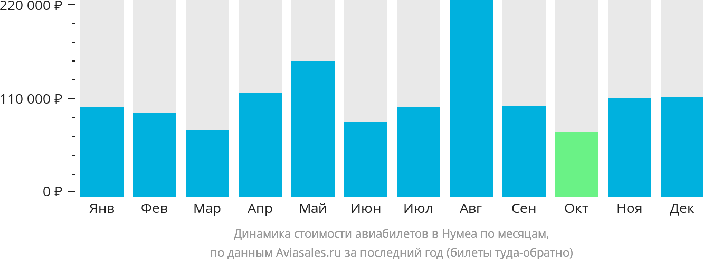 Динамика стоимости авиабилетов в Нумеа по месяцам