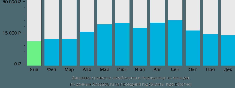 Динамика стоимости авиабилетов в Новокузнецк по месяцам