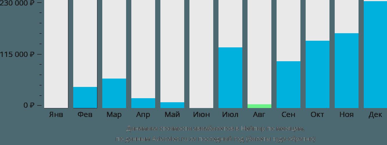 Динамика стоимости авиабилетов в Нейпир по месяцам