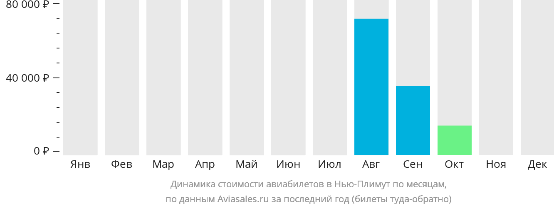 Динамика стоимости авиабилетов Нью Плимут по месяцам