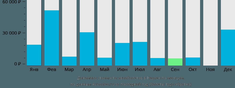 Динамика стоимости авиабилетов в Неукен по месяцам