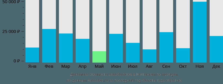 Динамика стоимости авиабилетов в Ноттингем по месяцам