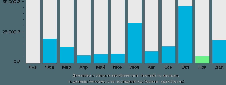 Динамика стоимости авиабилетов в Ньюквей по месяцам