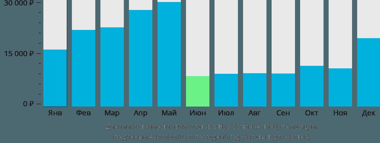 Динамика стоимости авиабилетов в Нур-Султан (Астану) по месяцам