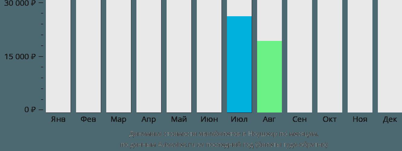Динамика стоимости авиабилетов в Ноушехр по месяцам