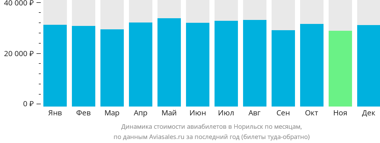 Динамика стоимости авиабилетов в Норильск по месяцам