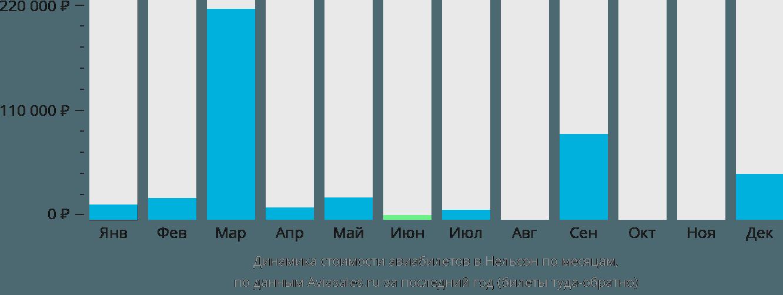 Динамика стоимости авиабилетов в Нельсон по месяцам