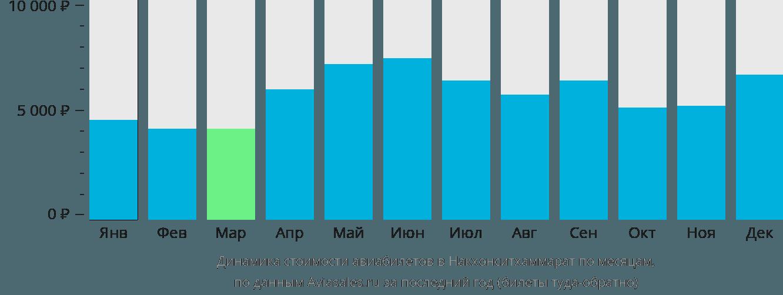 Динамика стоимости авиабилетов в Накхонситхаммарат по месяцам